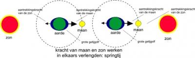 zon maan1