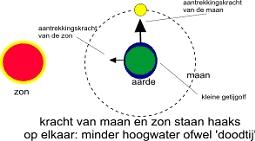 zon maan2